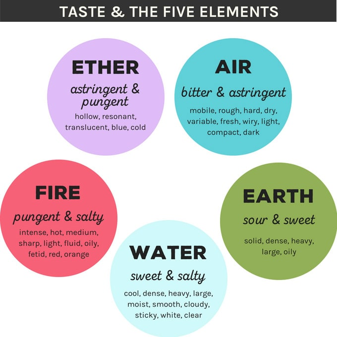 Ayurveda taste and the five elements chart