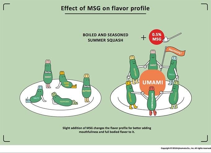 Balanced flavor of MSG